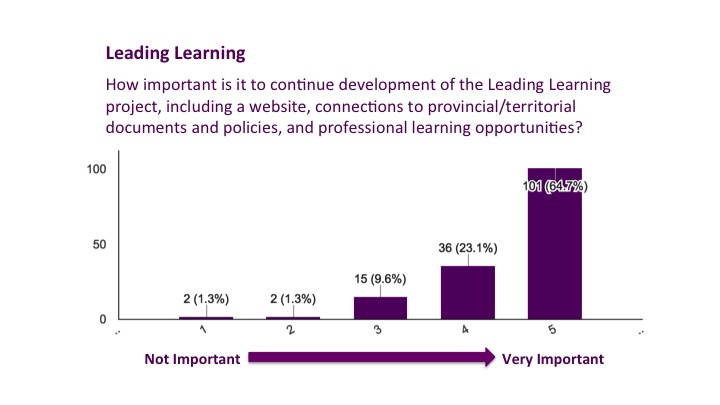 Leading Learning Results