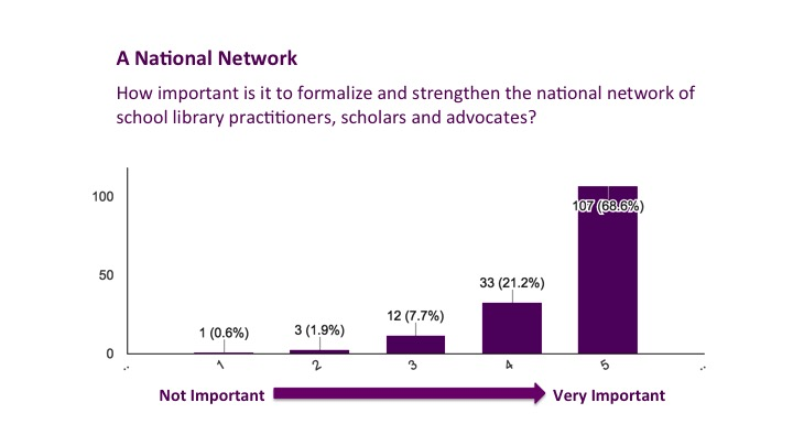 National Network Results