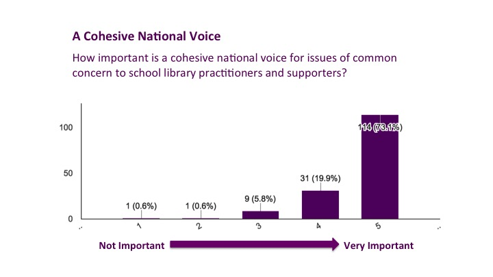 Cohesive Voice Results